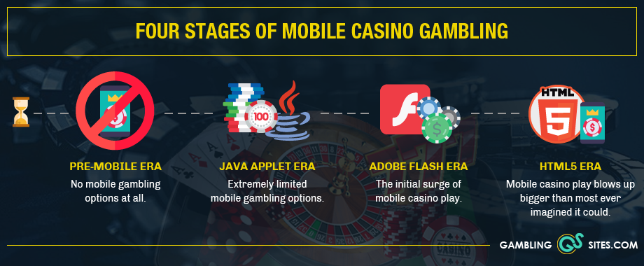 History-mobile-casino-gaming